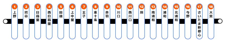JR京浜東北線路線図
