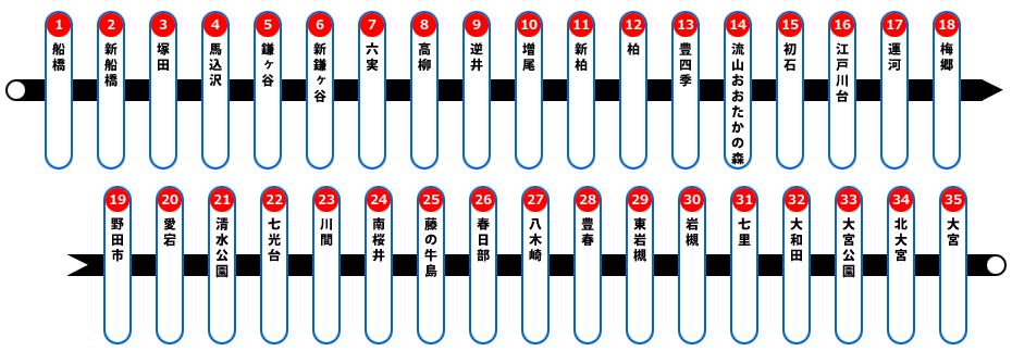 東武野田線路線図