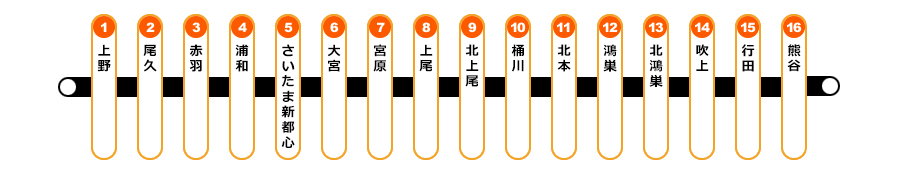 JR高崎線路線図