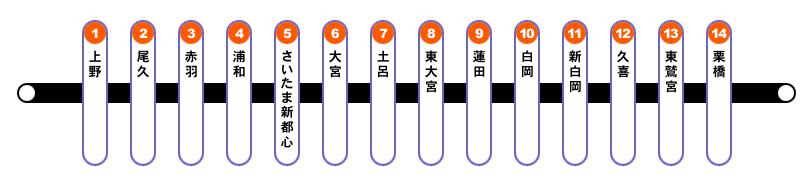 JR東北本線(宇都宮線)路線図